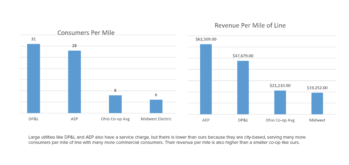 consumers per mile of line and revenue per mile for Midwest Electric compared to DP&L and AEP