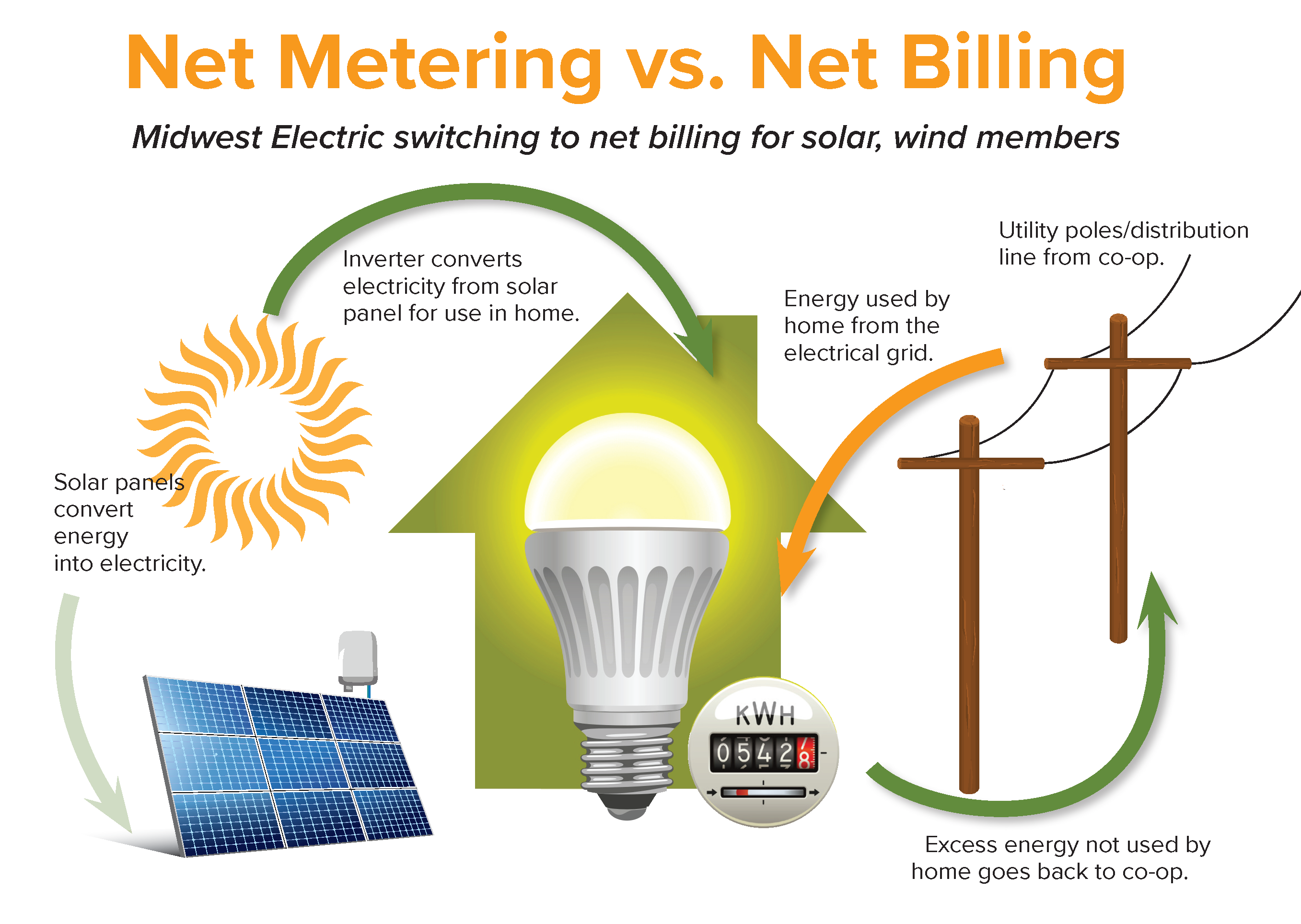 Net Metering vs Net Billing - Midwest switches to net billing infographic - JAN 2021.png