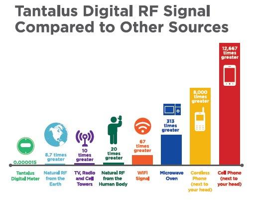 Chart comparing RF amounts from various devices
